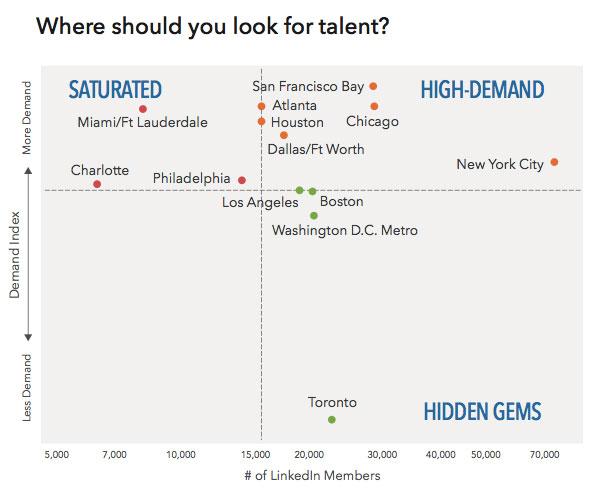 talent-pools-corporate-finance