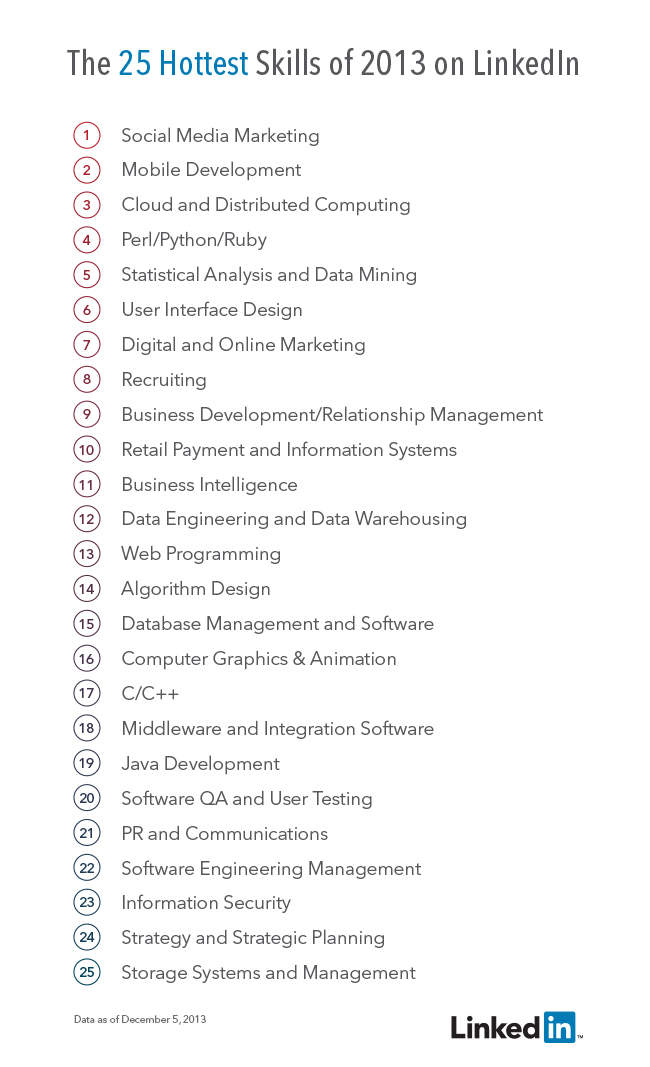 Superior Professional Skills List Within Professional Skills List Resume