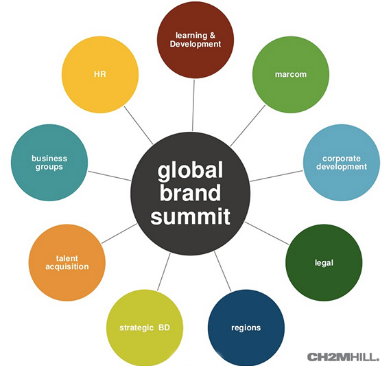 global-brand-summit