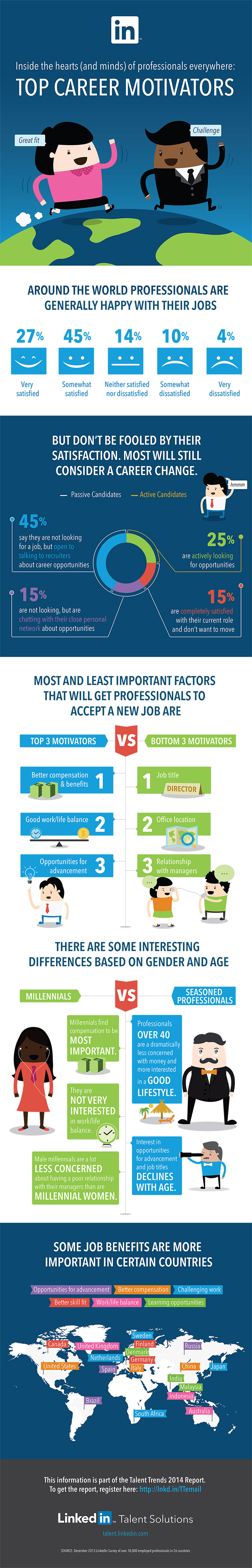 Career Motivators Talent Trends