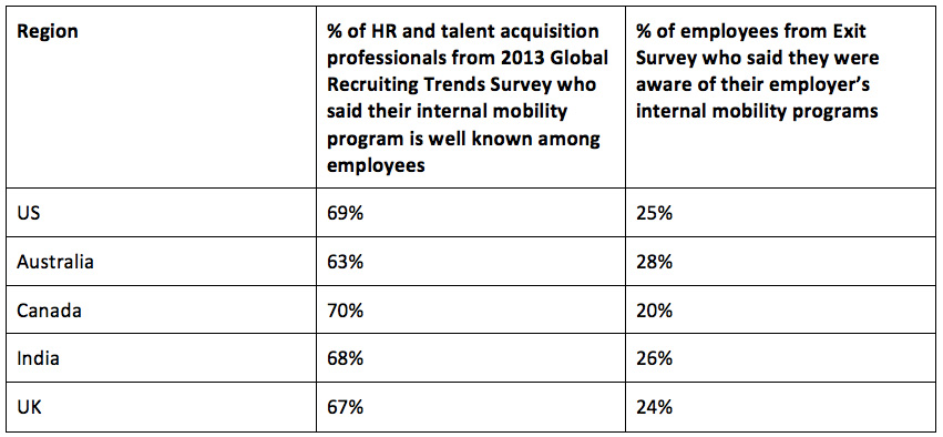 Retention and Internal mobility stats