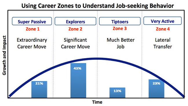 career zones lou adler