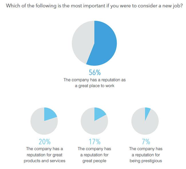 employer brand stats importance