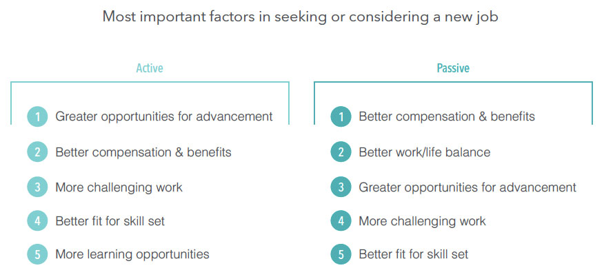 The Most Important Factors for Accepting a New Job
