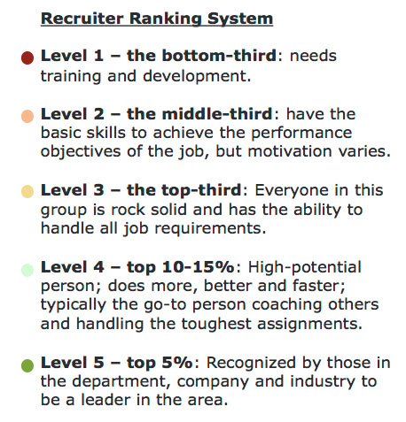 The 12 Attributes of Top Performing Recruiters | LinkedIn Talent Blog