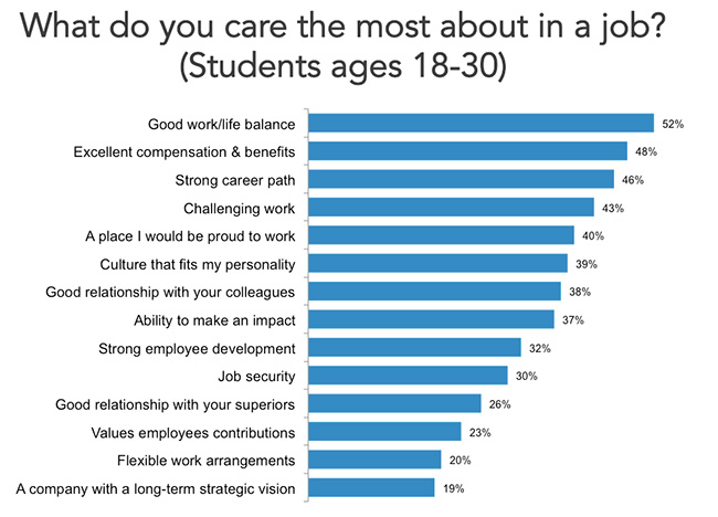 what students care about in a job