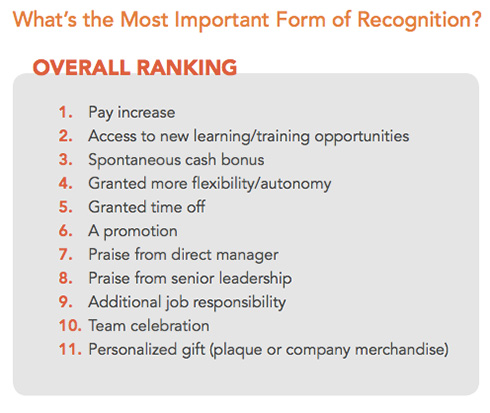 Employee recognition ranking