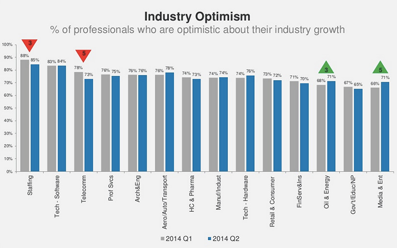 industry-optimism