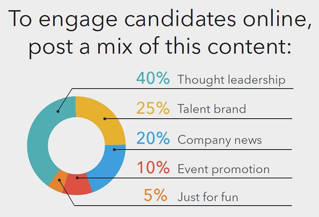 content marketing posting mix