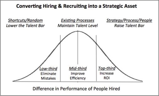 8 tips for raising the quality of your hires linkedin talent blog rh business linkedin com hiring business process diagram swimlane diagram hiring process