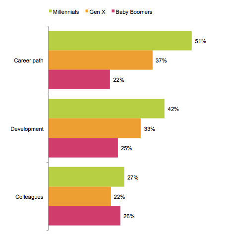 what-sales-people-want-by-generation