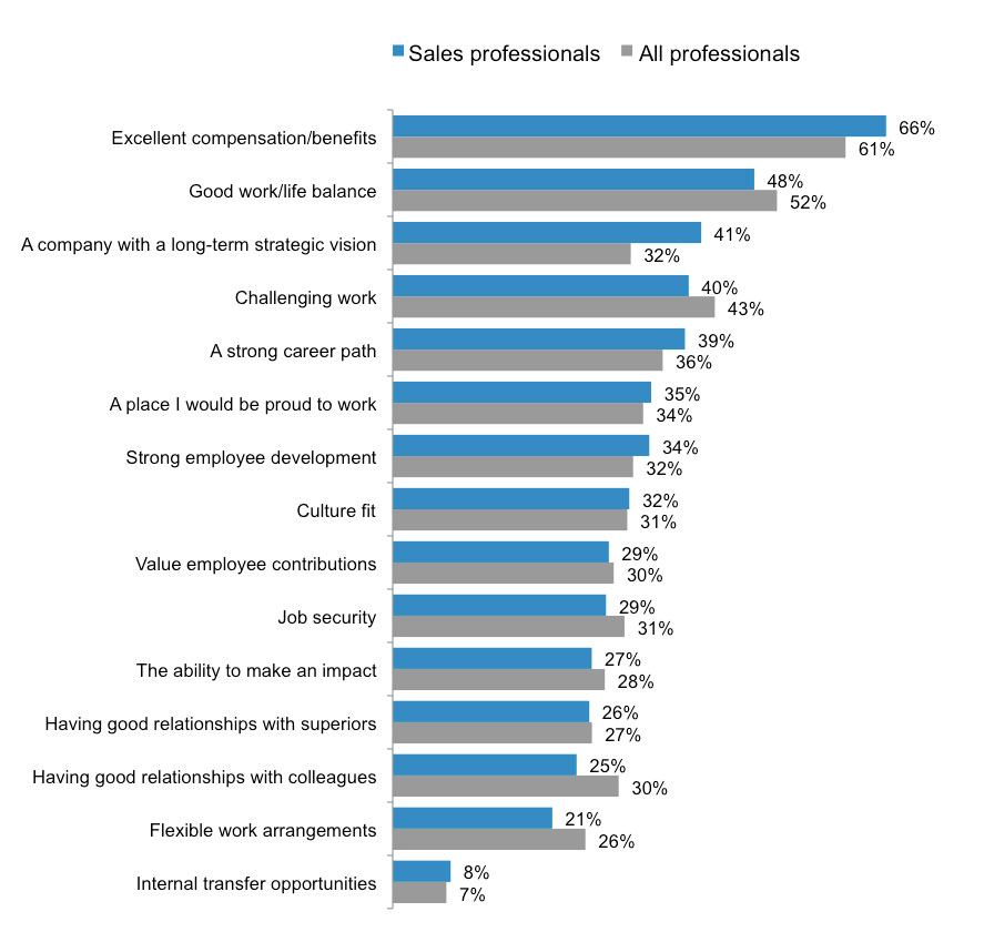 what to sales professionals want in a job