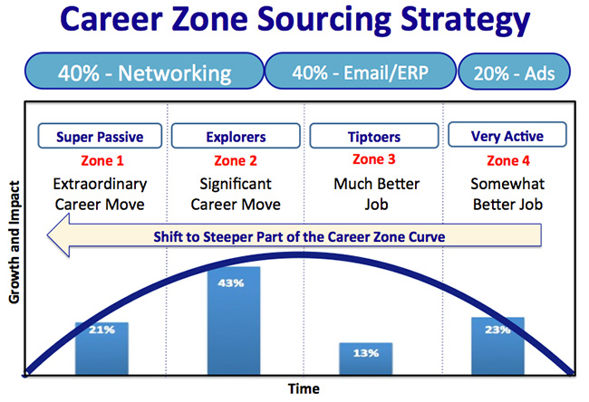 Career-Zone-40-40-20-sourcing