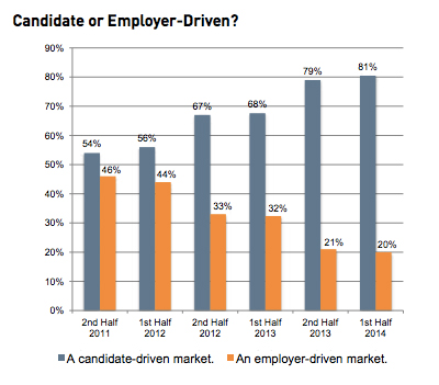 candidate-or-employer-driven-market
