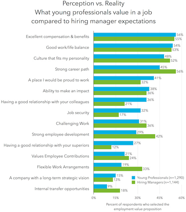 what students want in a job young professionals