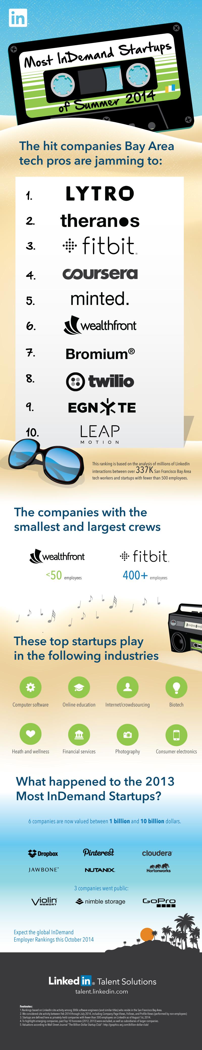 most indemand startups silicon valley