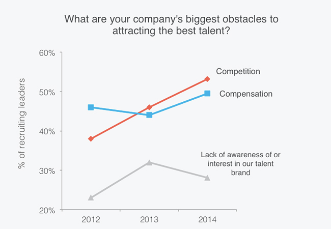 competition is obstacle to hiring