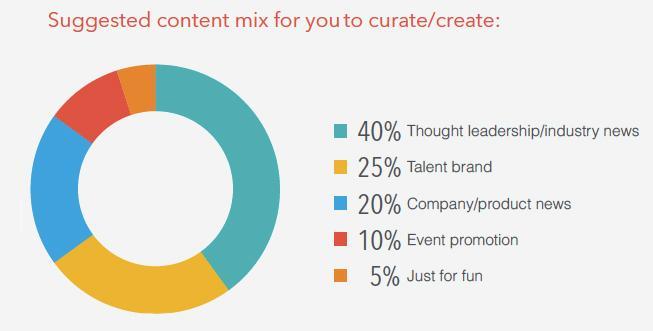 content mix