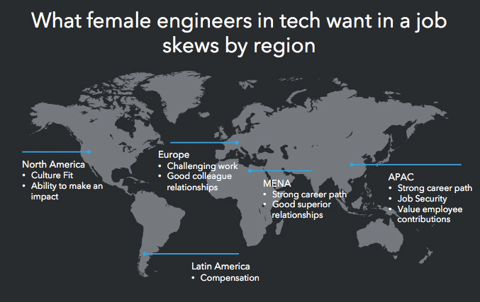 female engineers by region
