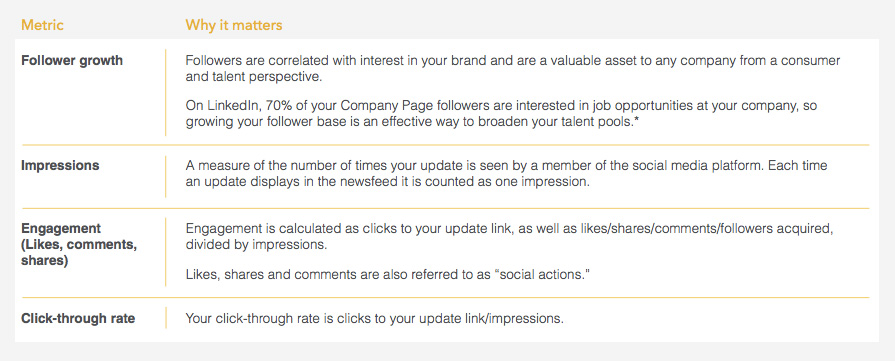 recruiting content metrics