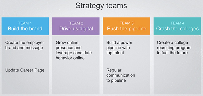 recruiter strategy teams