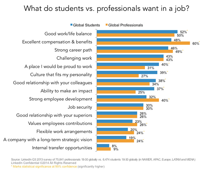 what do students want in a job