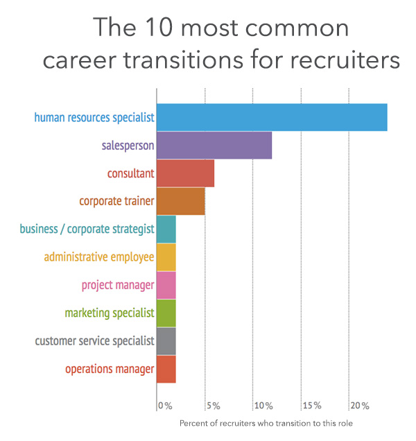 common recruiter career transitions