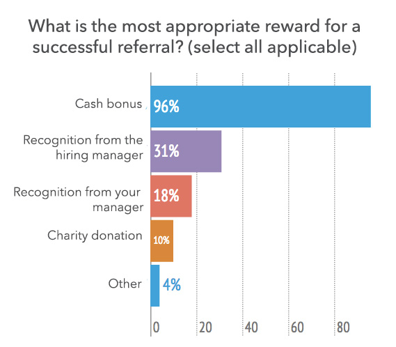 employee referral program reward