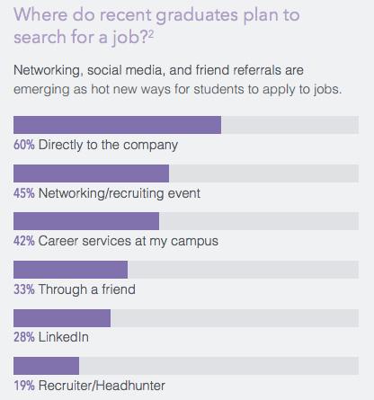 university-recruiting-stats