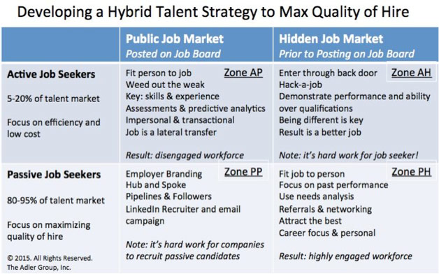 Developing a hybrid talent strategy for recruiting hiring hybrid talent strategy pronofoot35fo Images