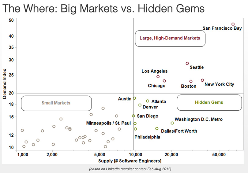 hidden gems vs big markets
