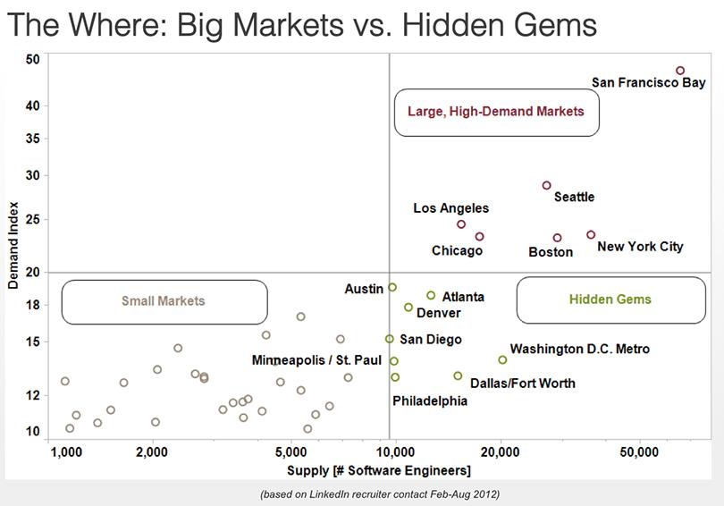 hidden gems vs big markets