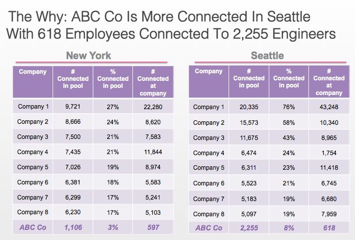 employee connectedness