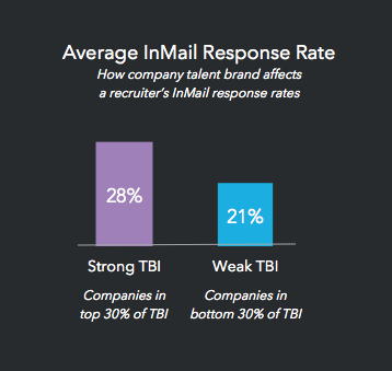 inmail response rates are higher with a stronger talent brand