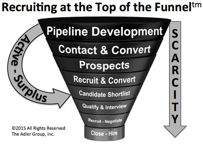 lou adler recruiting funnel