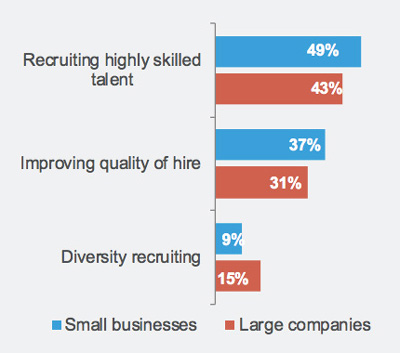 SMB-recruiting-priorities
