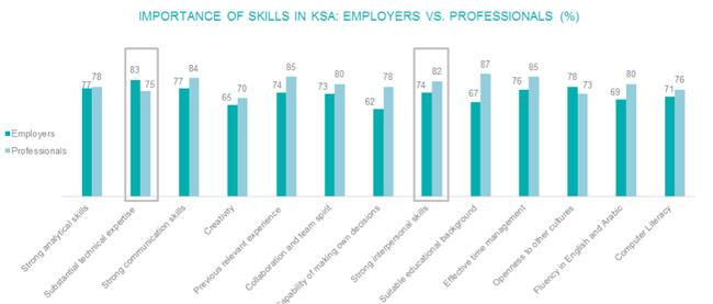 skills-in-KSA