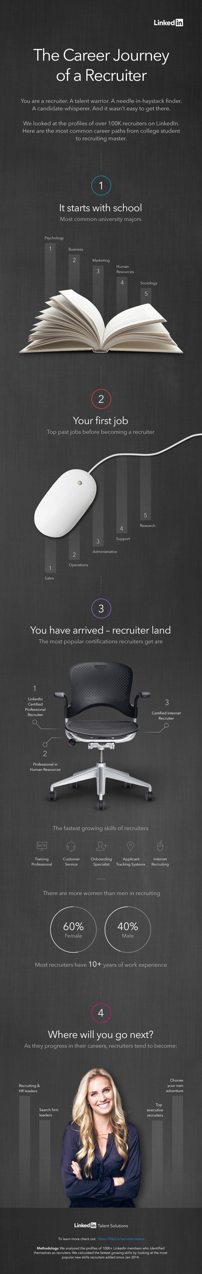 here is what it takes to become a recruiter infographic here is what it takes to become a recruiter infographic linkedin talent blog