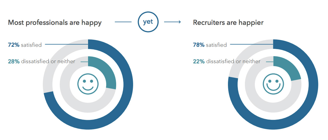 recruiter job satisfaction job happiness