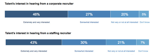 interested-in-hearing-from-corp-vs-staffing
