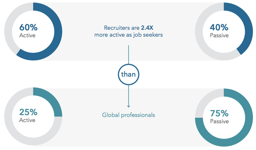 job seeker status of recruiteres