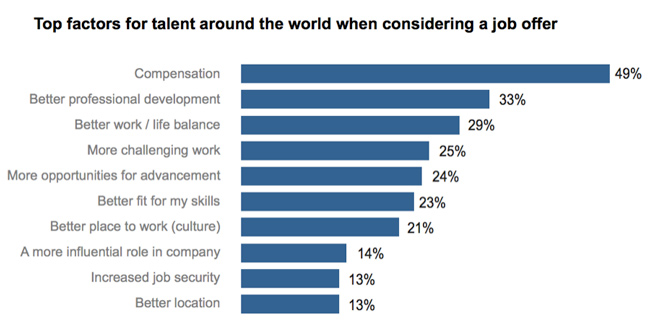 top-factors-for-considering-job