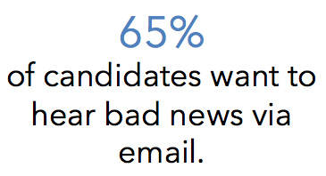 65-percent-candidates-bad-news-in-email
