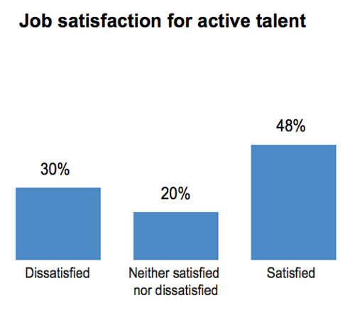 job-satisfaction-for-active-talent