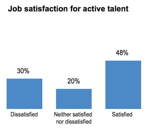 job-satisfaction-for-active-talent