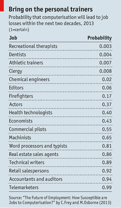 jobs that are least and most likely to be replaced by machines computers
