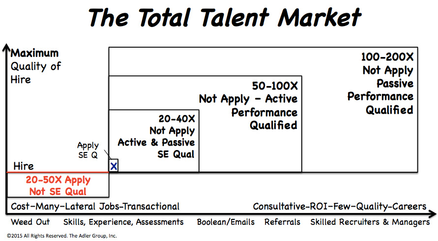 recruit the total talent market