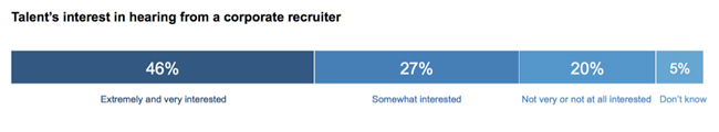 talent-interested-in-hearing-from-recruiter