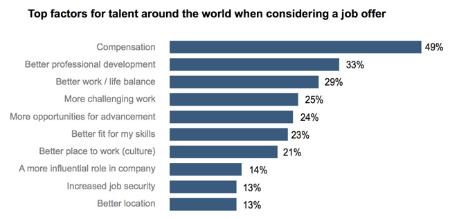 top-factors-for-accepting-job