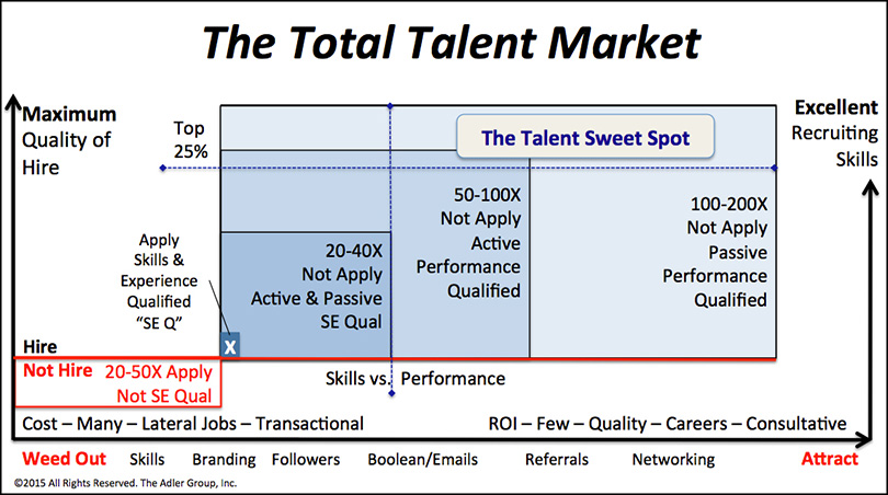 Recruiting-Talent-Sweet-Spot